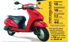 Honda to Set up Largest Scooter Plant in Gujarat