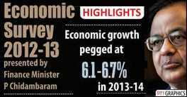 Economic Survey 2012–13