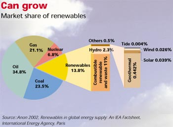 Opting for renewables