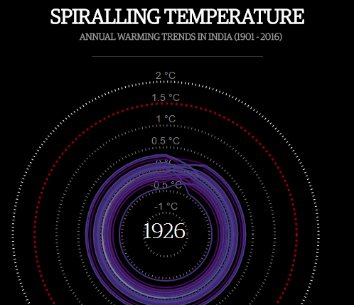 Spiralling Temperature: Annual warming trends in India