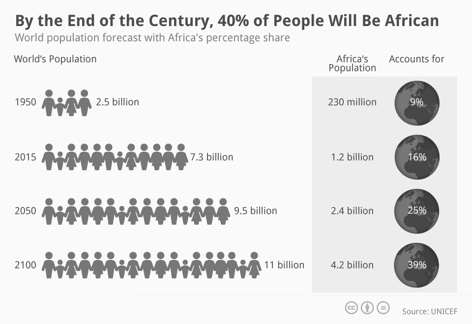 the growth of worlds population as a result of the combination of the death rate falling and the bir Population could be either rising or falling depending on how these factors affect birth and death rates world population population growth rate.