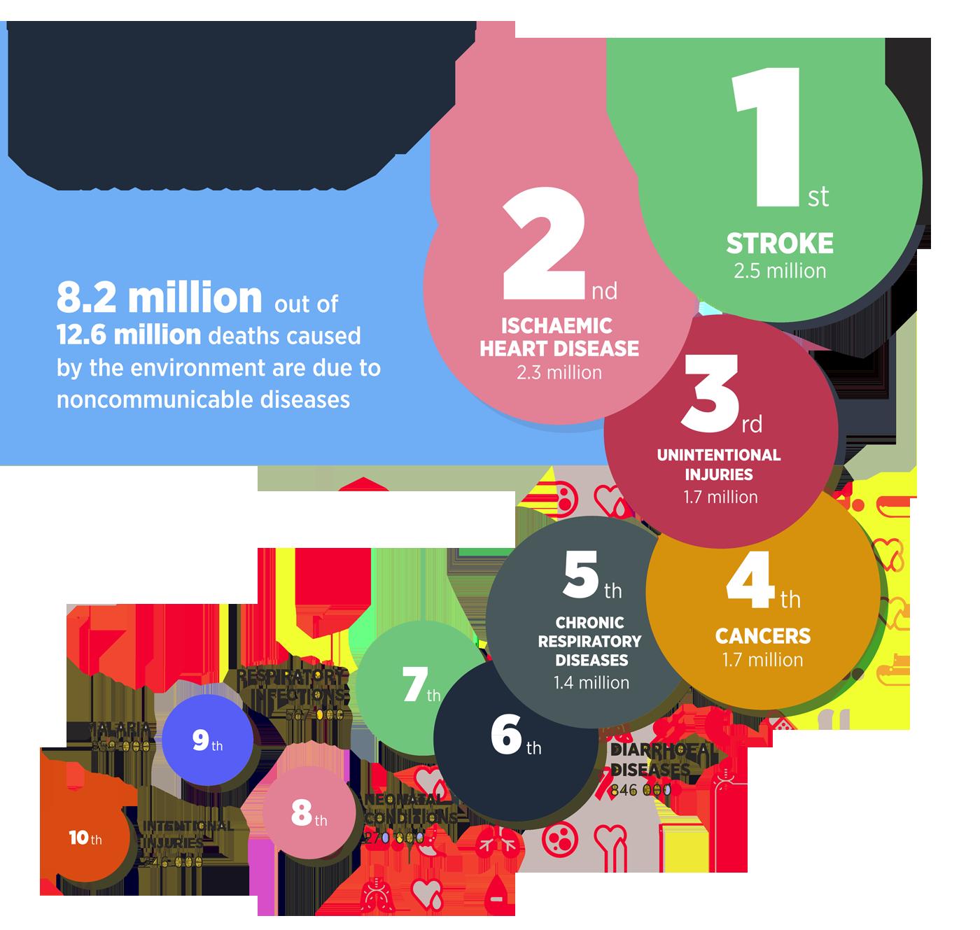 Environmental Noise Pollution Control